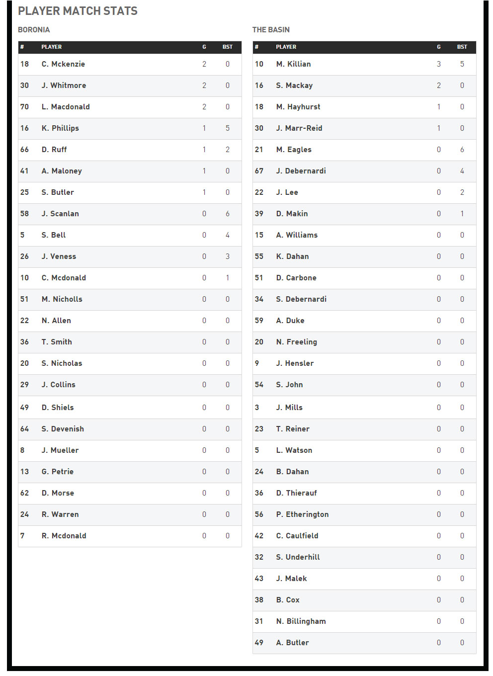 R10-Reserves-Player-Stats