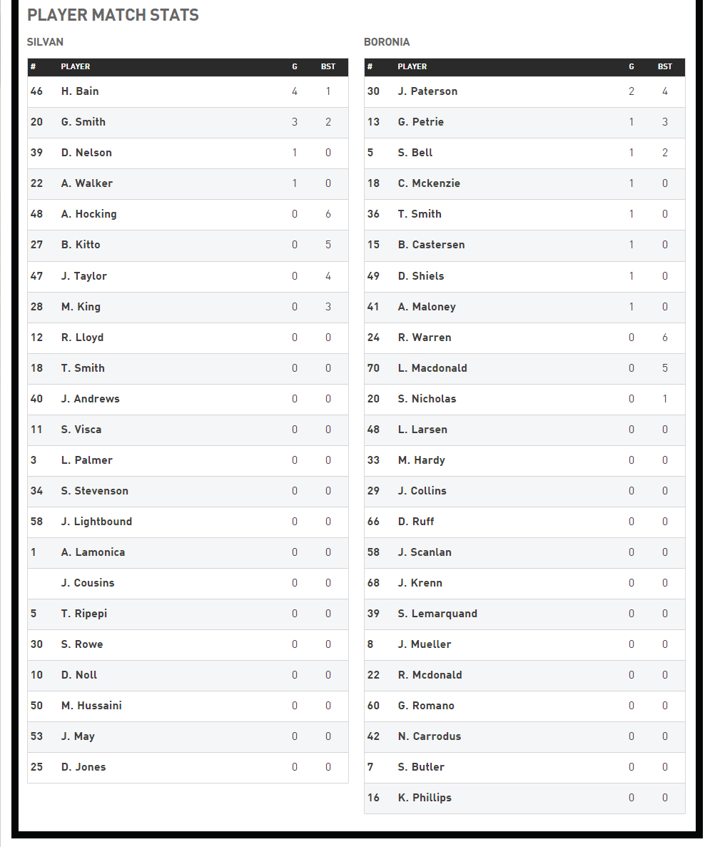 R11-Reserves-Player-Stats