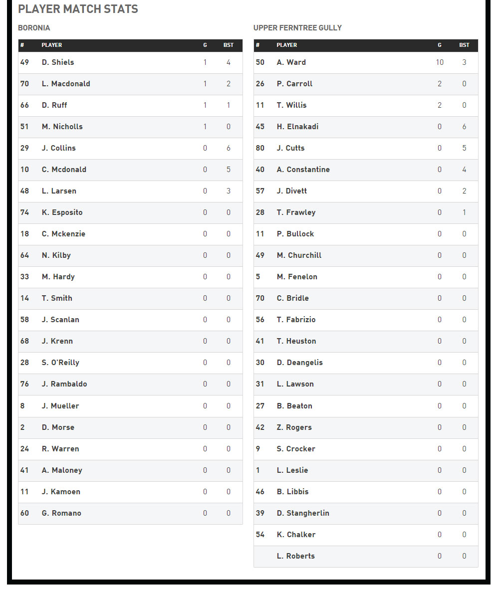 R14-Reserves-Player-Stats