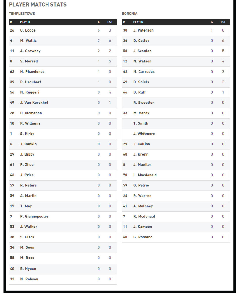 R15-Reserves-Player-Stats