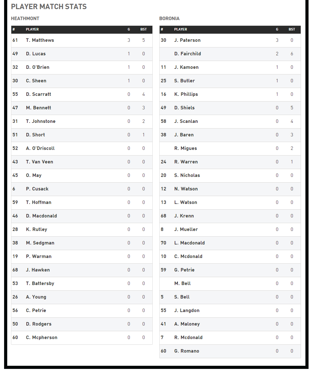 Rd-17-Reserves-Player-Stats